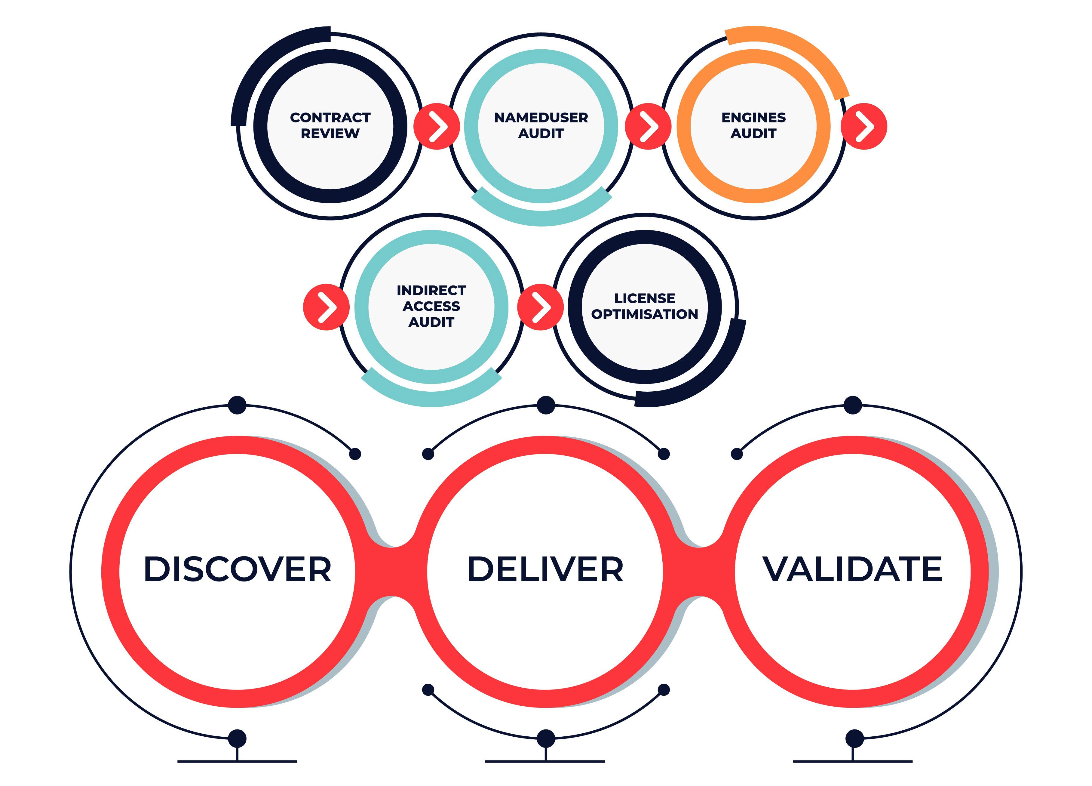 SAP-License-Measurement-Simulation-Process